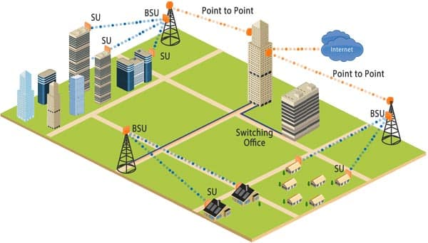 point to point network